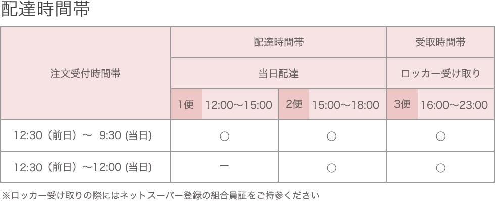配達時間帯【届け日は当日・翌日でご指定可能】